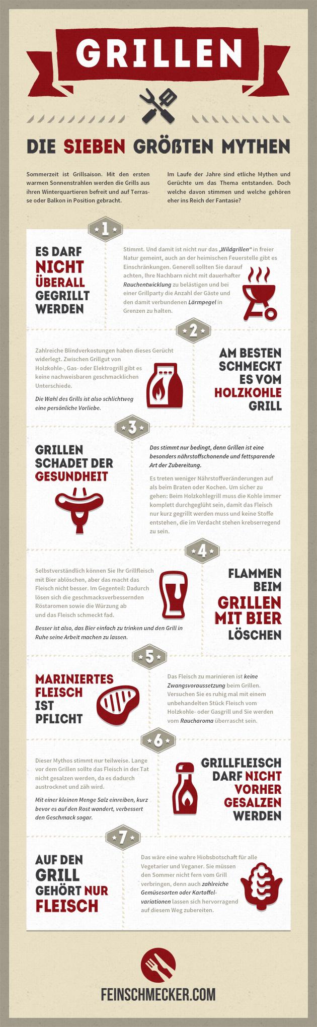 Grillen - die größten Mythen
